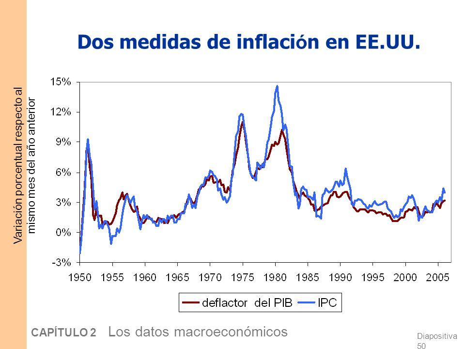 Diapositiva 49 CAPÍTULO 2 Los datos macroeconómicos IPC versus deflactor del PIB El precio de los bienes de capital Se incluyen en el deflactor (si so