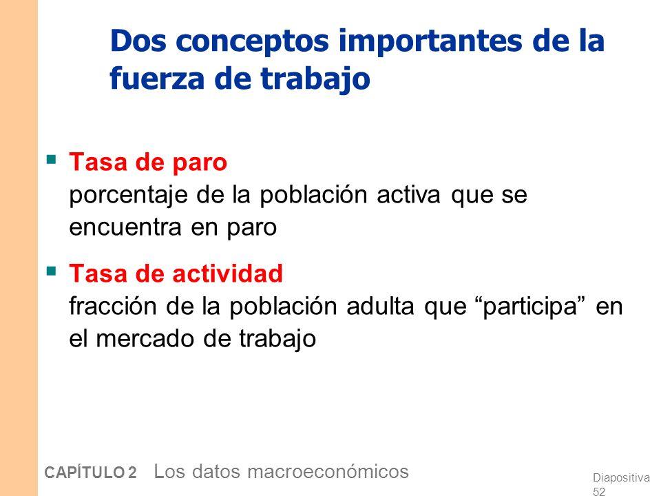 Diapositiva 51 CAPÍTULO 2 Los datos macroeconómicos Categorías de la población Ocupados Trabajan a cambio de una remuneración Parados Desempleados que
