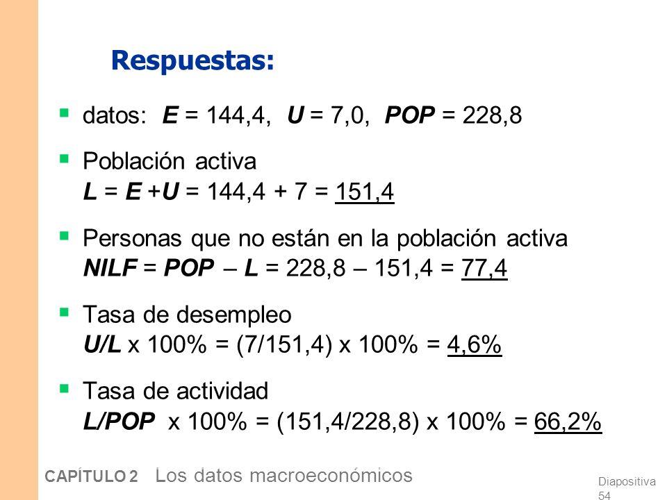 Diapositiva 53 CAPÍTULO 2 Los datos macroeconómicos Ejercicio: Calcule las estadísticas de la fuerza de trabajo Población adulta en EE.UU. Por grupo,