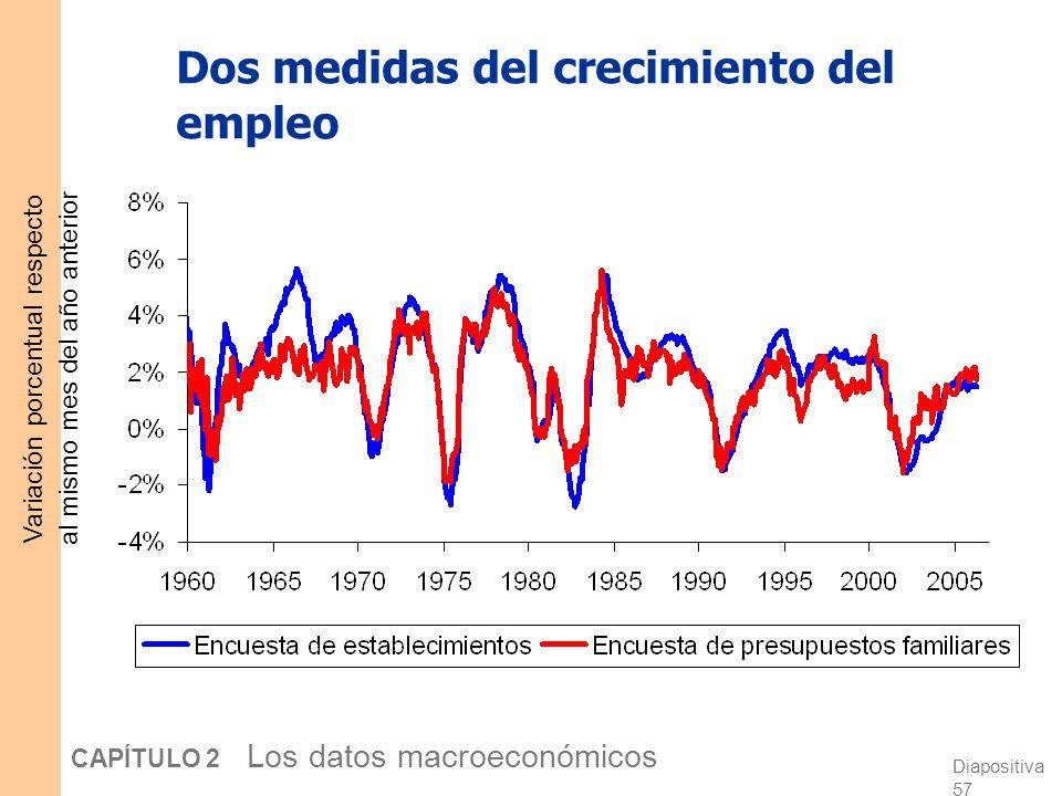 Diapositiva 56 CAPÍTULO 2 Los datos macroeconómicos Encuesta de establecimientos El BLS obtiene una segunda medida del empleo encuestando empresas, pr