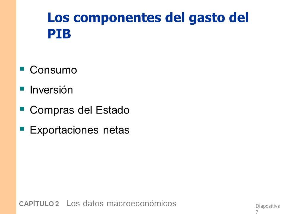 Diapositiva 7 CAPÍTULO 2 Los datos macroeconómicos Los componentes del gasto del PIB Consumo Inversión Compras del Estado Exportaciones netas