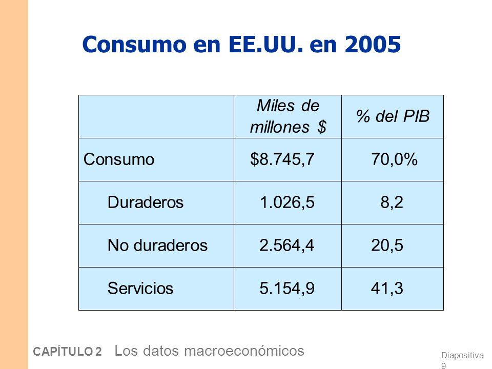 Diapositiva 8 CAPÍTULO 2 Los datos macroeconómicos Consumo (C) Bienes duraderos duran un largo período ejemplo: automóviles, electrodomésticos Bienes