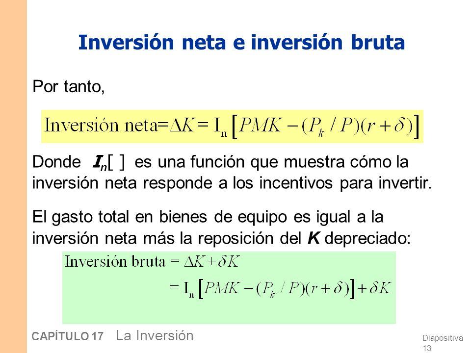 Diapositiva 12 CAPÍTULO 17 La Inversión La tasa de beneficio de las empresas arrendadoras de capital La inversión neta de una empresa depende de su ta