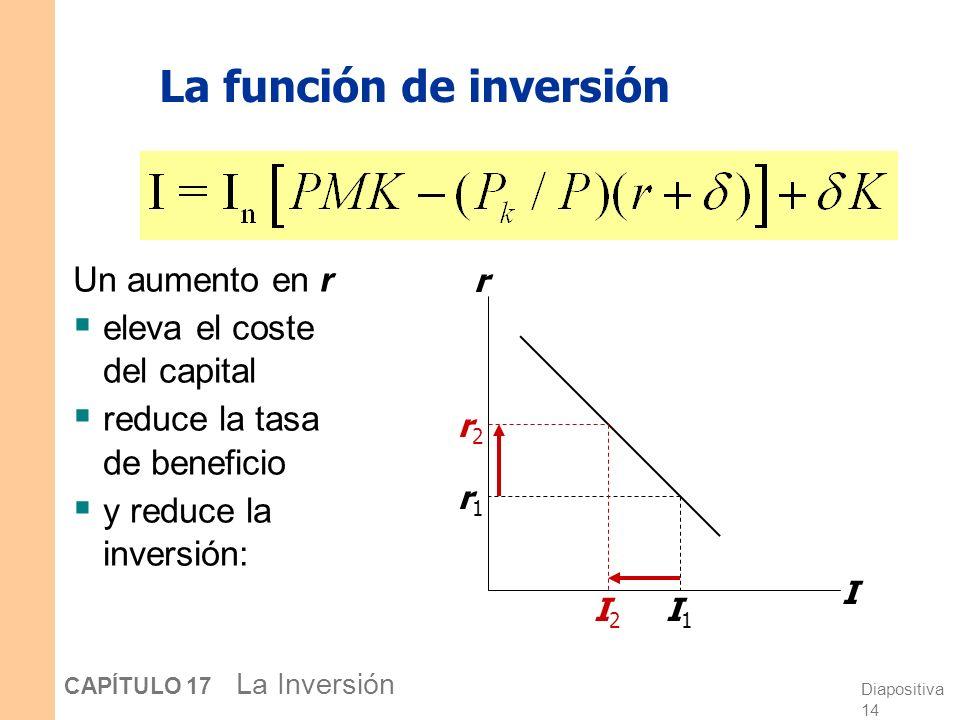 Diapositiva 13 CAPÍTULO 17 La Inversión Inversión neta e inversión bruta Por tanto, Donde I n [ ] es una función que muestra cómo la inversión neta re