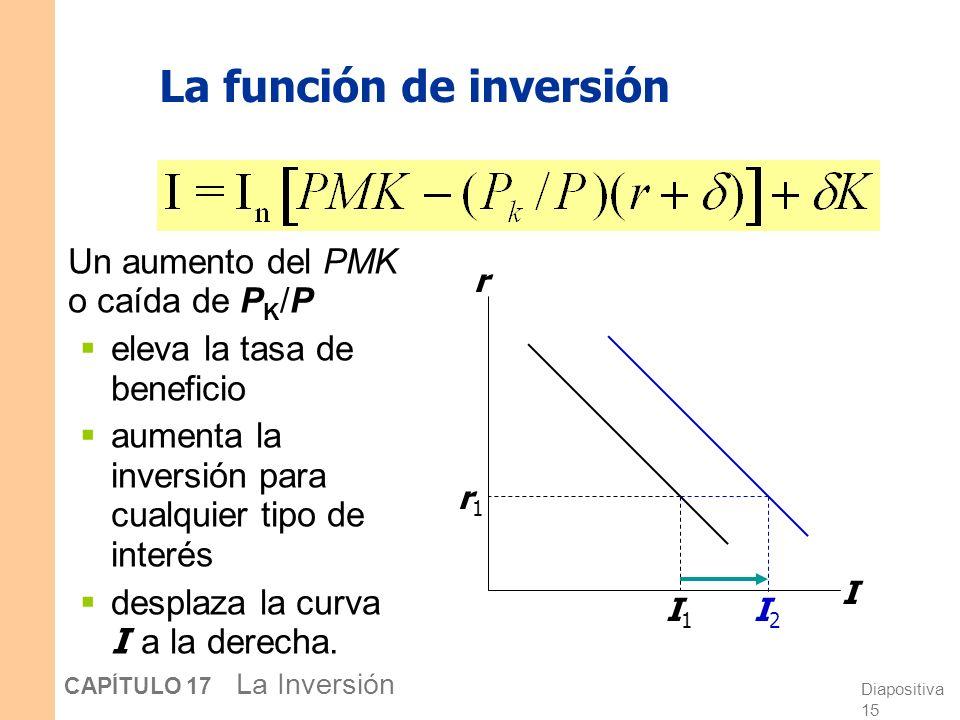 Diapositiva 14 CAPÍTULO 17 La Inversión La función de inversión Un aumento en r eleva el coste del capital reduce la tasa de beneficio y reduce la inv