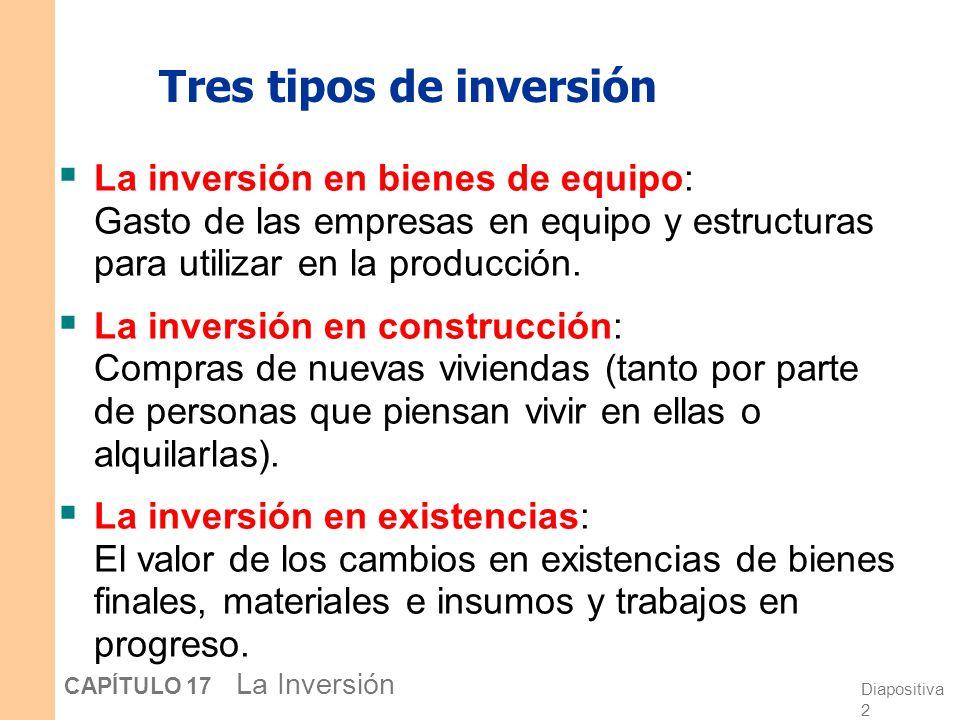 Diapositiva 1 CAPÍTULO 17 La Inversión En este capítulo, aprenderá… Las principales teorías que explican cada tipo de inversión Por qué la inversión e