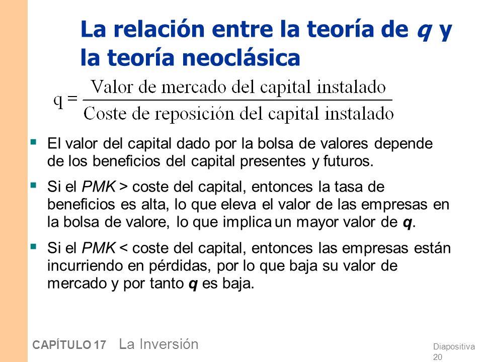 Diapositiva 19 CAPÍTULO 17 La Inversión La q de Tobin Numerador: El valor del capital de la economía determinado por la bolsa de valores. Denominador: