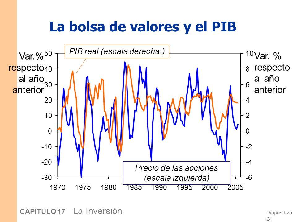 Diapositiva 23 CAPÍTULO 17 La Inversión La bolsa de valores y el PIB Razones por la que existe una relación entre la bolsa de valores y el PIB: 3. Una