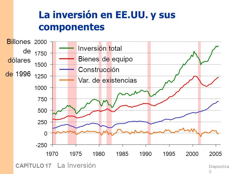Diapositiva 2 CAPÍTULO 17 La Inversión Tres tipos de inversión La inversión en bienes de equipo: Gasto de las empresas en equipo y estructuras para ut