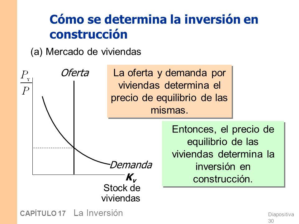 Diapositiva 29 CAPÍTULO 17 La Inversión La inversión en construcción El flujo de nueva inversión en construcción, I H, depende del precio relativo de