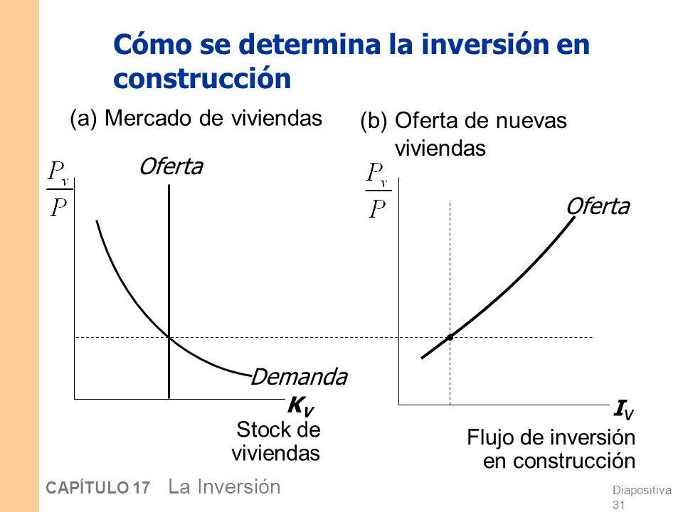 Diapositiva 30 CAPÍTULO 17 La Inversión Cómo se determina la inversión en construcción KvKv Demanda (a)Mercado de viviendas La oferta y demanda por vi