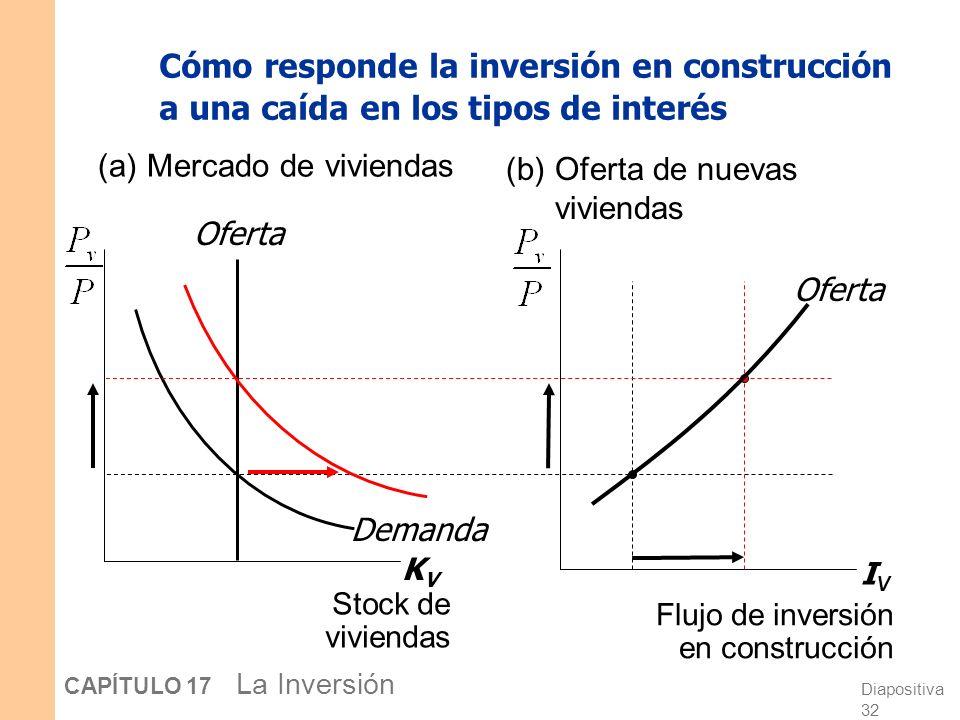 Diapositiva 31 CAPÍTULO 17 La Inversión Cómo se determina la inversión en construcción KVKV Demanda IVIV Oferta (a)Mercado de viviendas (b) Oferta de