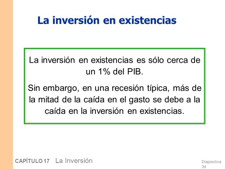 Diapositiva 33 CAPÍTULO 17 La Inversión El tratamiento fiscal de la vivienda El impuesto sobre la renta subsidia la tenencia de viviendas al permitir