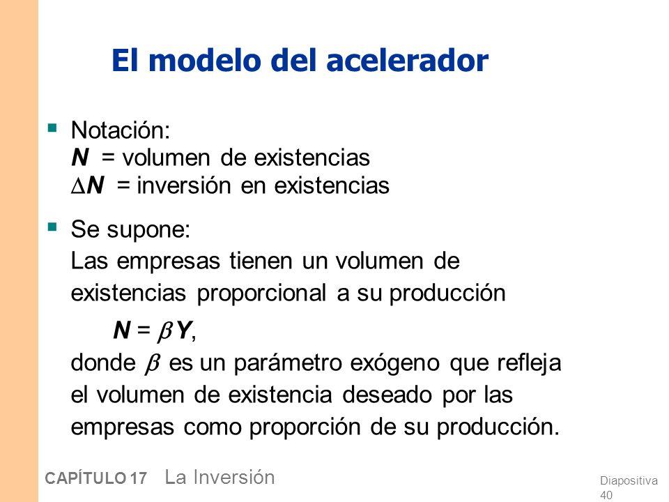 Diapositiva 39 CAPÍTULO 17 La Inversión El modelo del acelerador Es una teoría simple que explica la conducta de la inversión en existencias, sin defe