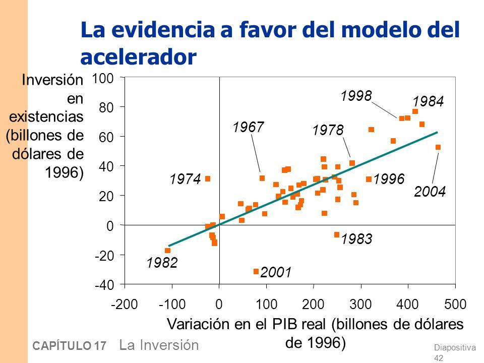 Diapositiva 41 CAPÍTULO 17 La Inversión El modelo del acelerador Resultado: N = Y La inversión en existencias es proporcional a la variación en la pro