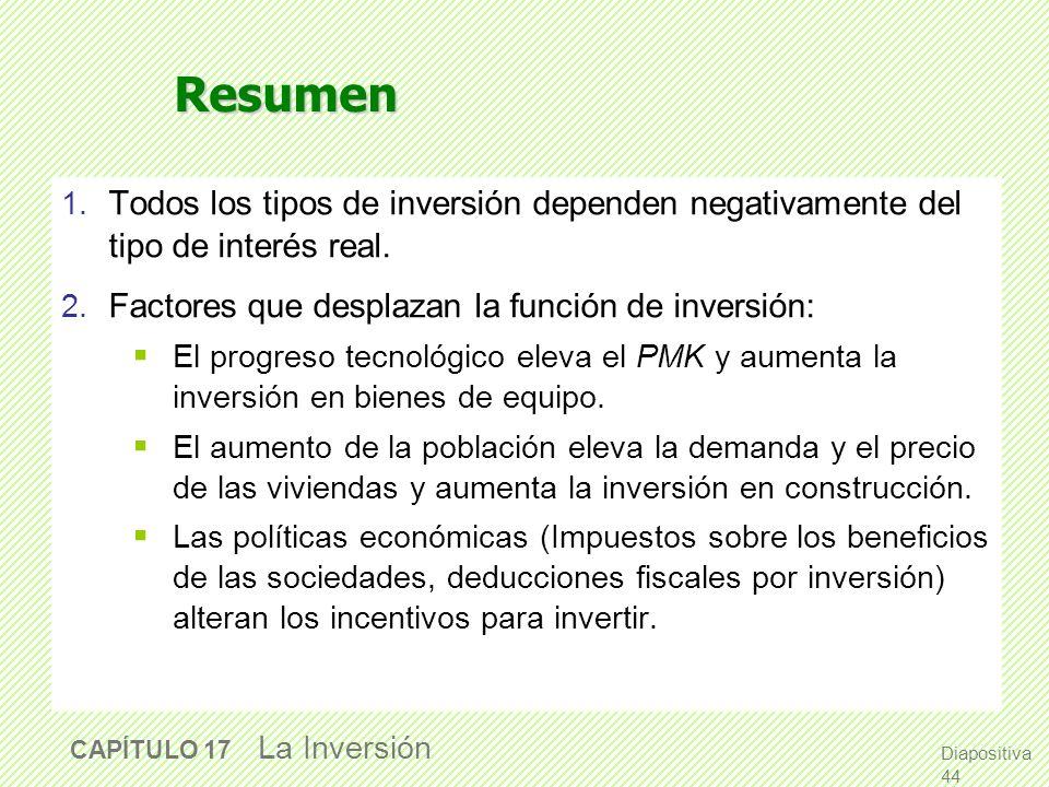 Diapositiva 43 CAPÍTULO 17 La Inversión La existencias y el tipo de interés real El coste de oportunidad de mantener existencias: el interés que se hu
