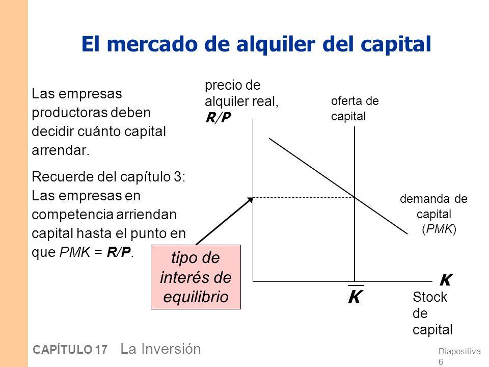 Diapositiva 5 CAPÍTULO 17 La Inversión Dos tipos de empresas Por simplicidad, suponemos dos tipos de empresas: 1. Empresas productoras alquilan el cap