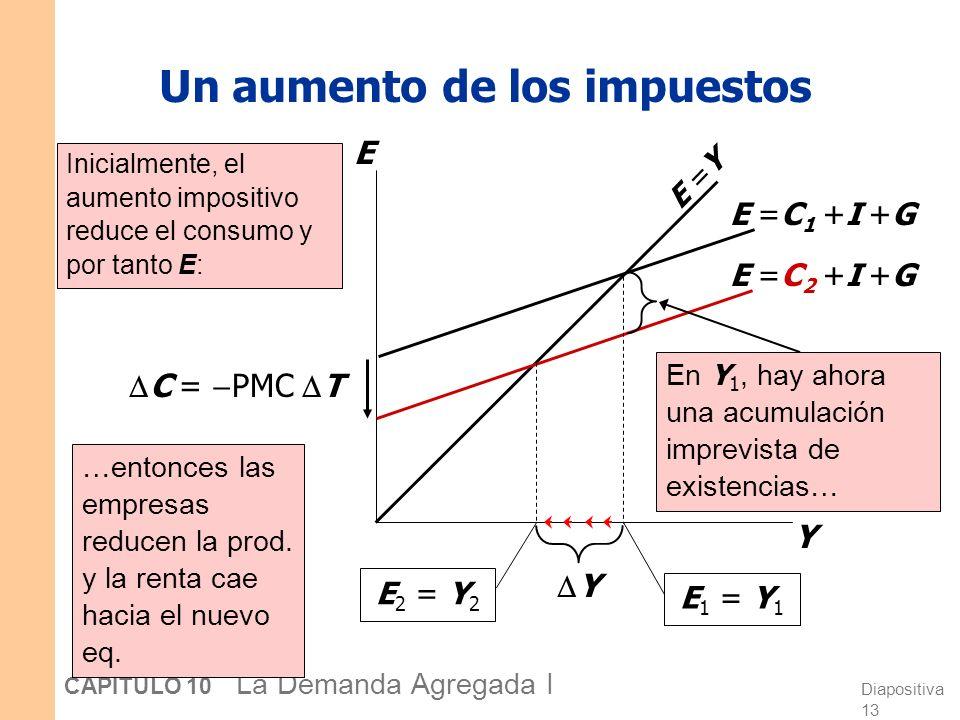Diapositiva 12 CAPÍTULO 10 La Demanda Agregada I Por qué el multiplicador es mayor a 1 Inicialmente, el aumento en G provoca un aumento igual en Y: Y