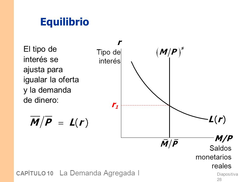Diapositiva 27 CAPÍTULO 10 La Demanda Agregada I Demanda de dinero Demanda por saldos monetarios reales: M/P Saldos monetarios reales r Tipo de interé