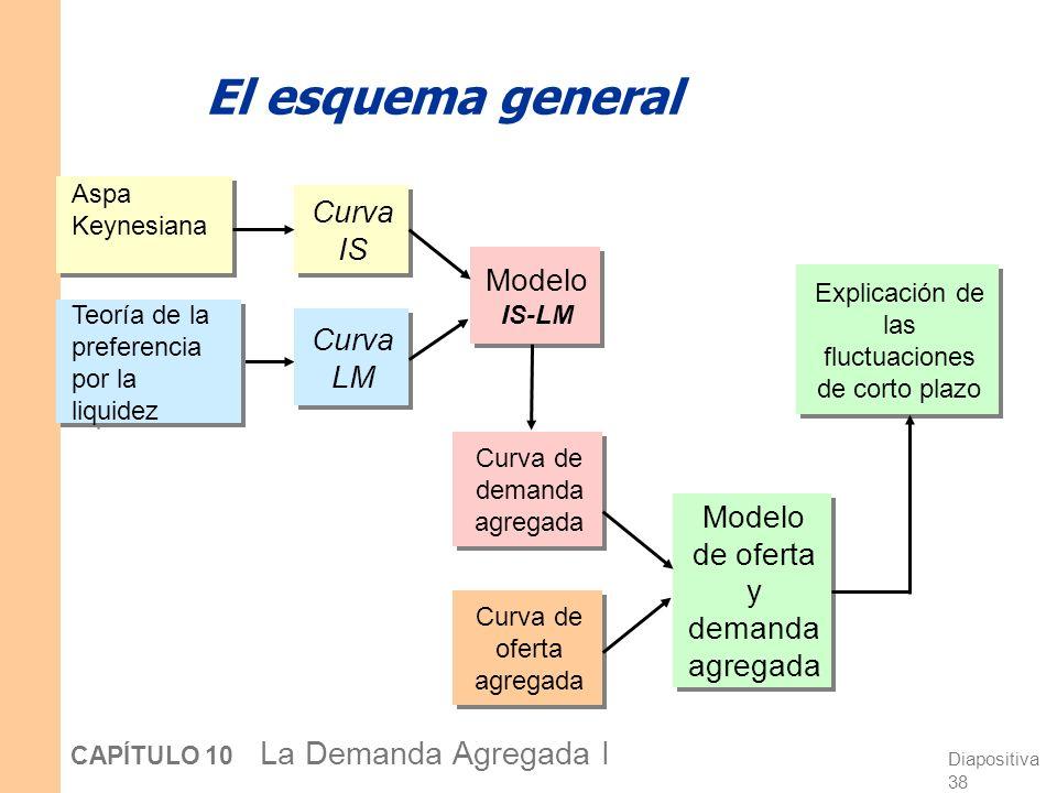 Diapositiva 37 CAPÍTULO 10 La Demanda Agregada I El equilibrio a corto plazo El equilibrio a corto plazo es la combinación de r,Y que satisface simult