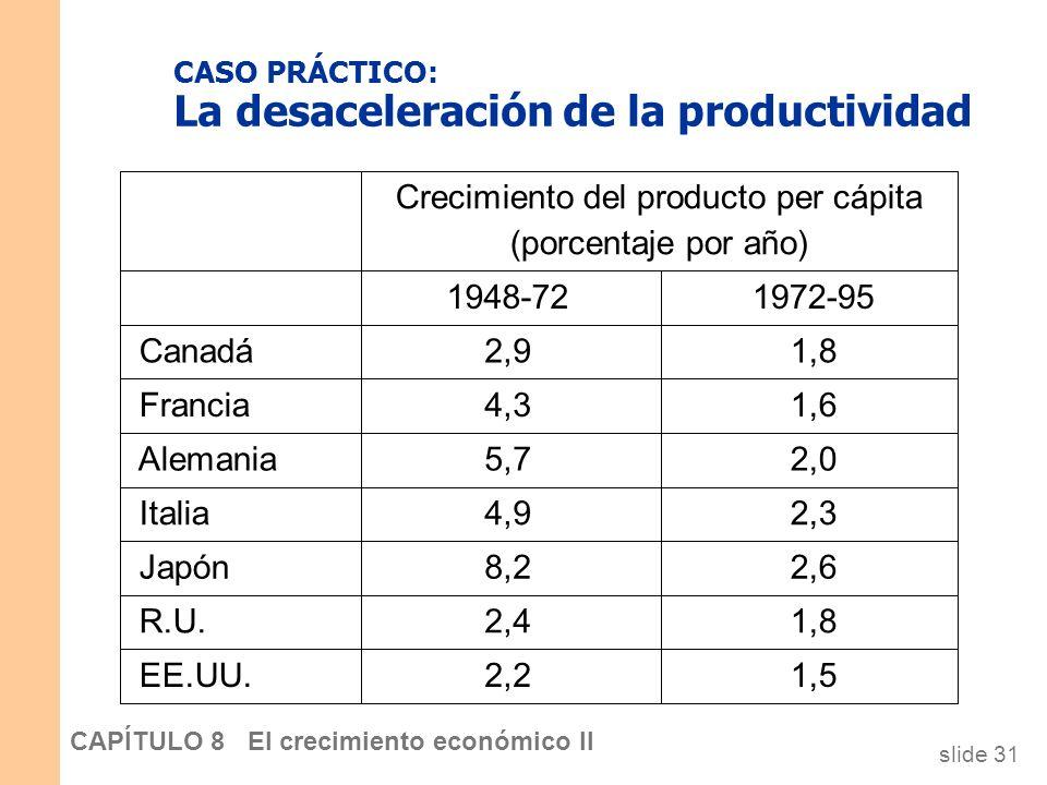 slide 30 CAPÍTULO 8 El crecimiento económico II Temas de política: Alentar el progreso tecnológico Leyes de patentes: Alientan la innovación al garant