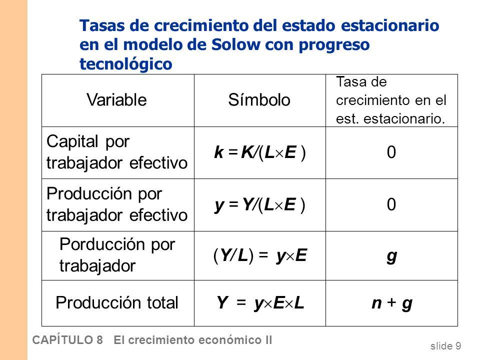 slide 8 CAPÍTULO 8 El crecimiento económico II El progreso tecnológico en el modelo de Solow Inversión, Inversión de mantenimiento Capital por trabaja