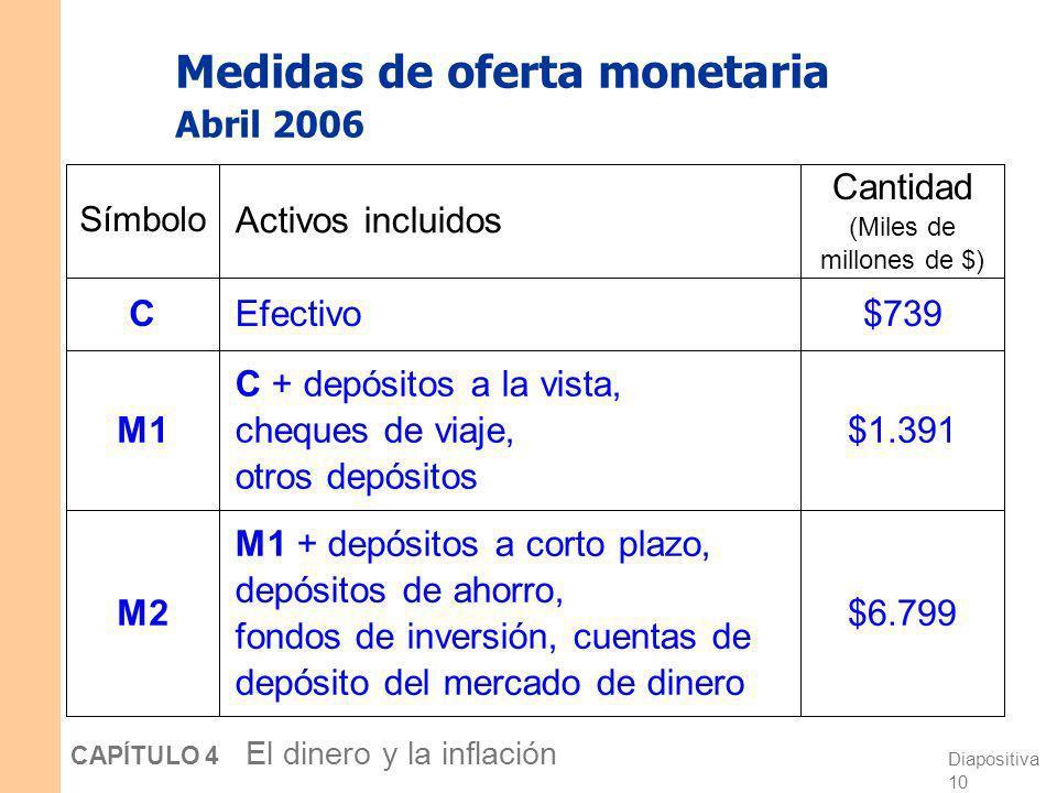 Diapositiva 9 CAPÍTULO 4 El dinero y la inflación El Banco Central La política monetaria es efectuada por el Banco Central de un país En EE.UU., el Ba