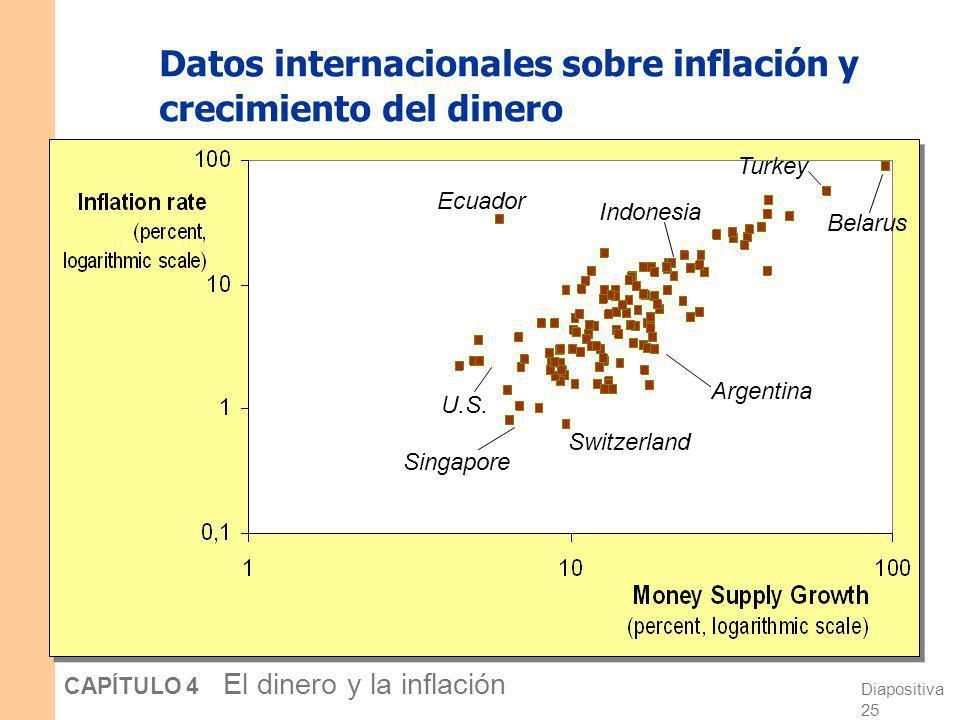 Diapositiva 24 CAPÍTULO 4 El dinero y la inflación Confrontando la teoría cuantitativa con los datos La teoría cuantitativa del dinero implica 1.Los p