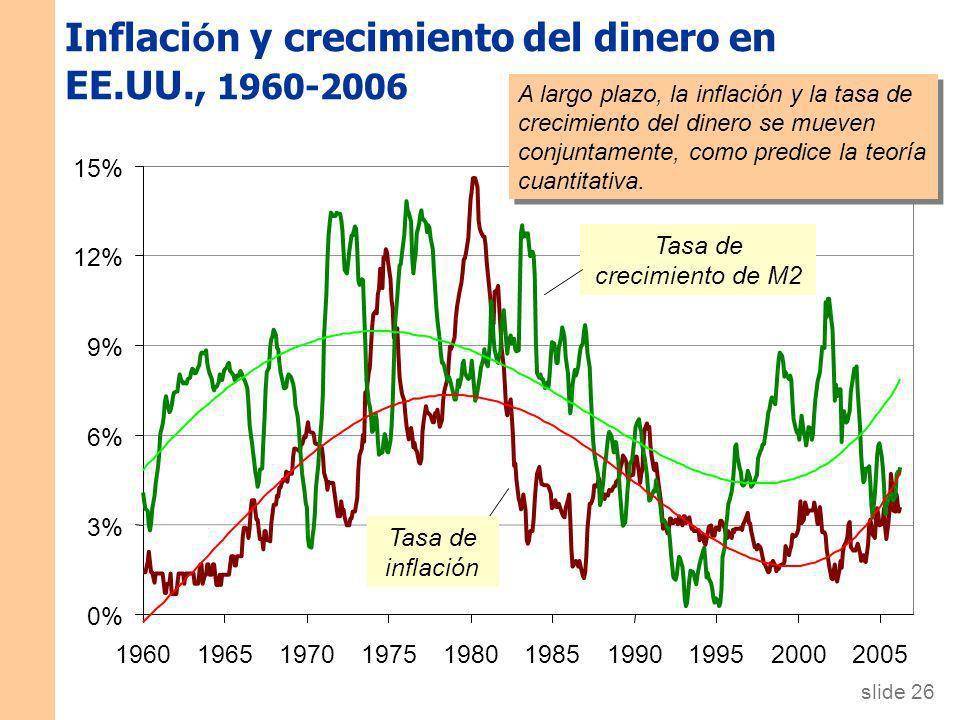Diapositiva 25 CAPÍTULO 4 El dinero y la inflación Datos internacionales sobre inflación y crecimiento del dinero Singapore U.S. Switzerland Argentina