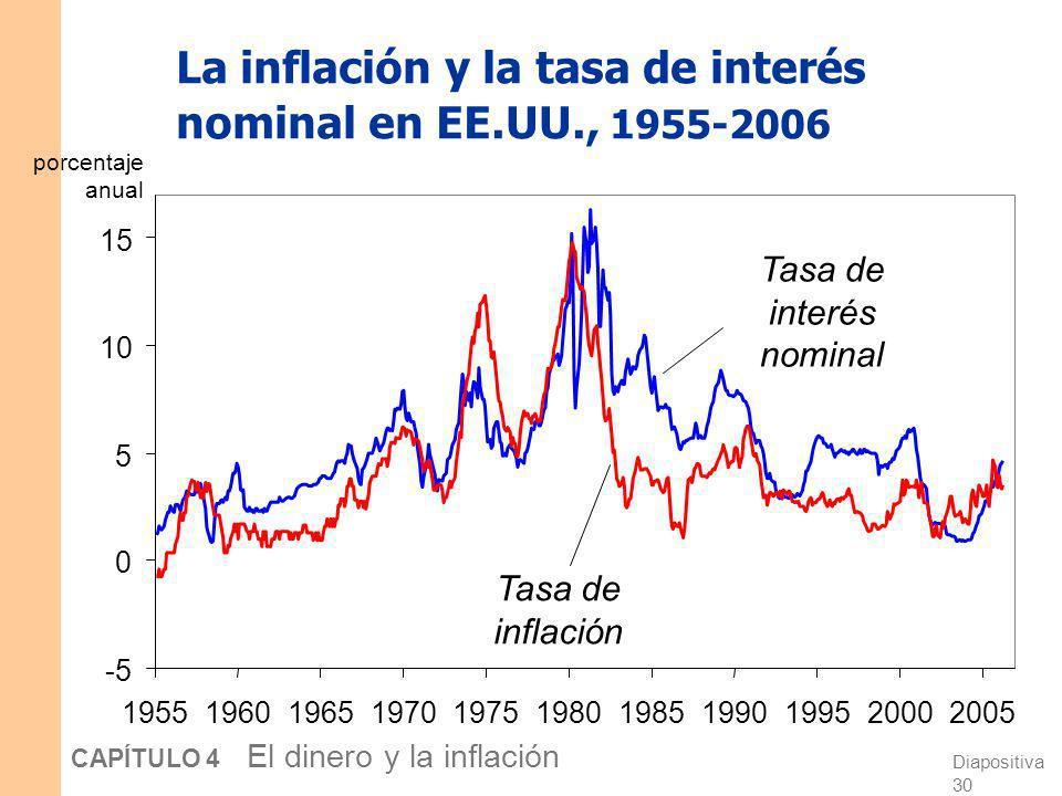 Diapositiva 29 CAPÍTULO 4 El dinero y la inflación El efecto Fisher La ecuación de Fisher: i = r + Cap. 3: S = I determina r. Por tanto, un incremento
