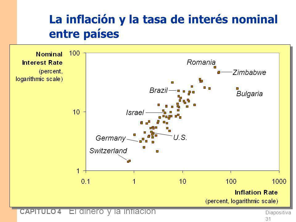 Diapositiva 30 CAPÍTULO 4 El dinero y la inflación La inflación y la tasa de interés nominal en EE.UU., 1955-2006 porcentaje anual -5 0 5 10 15 195519
