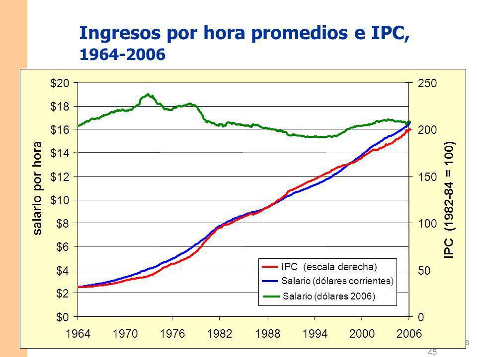 Diapositiva 44 CAPÍTULO 4 El dinero y la inflación Una percepción equivocada frecuente Percepción equivocada: la inflación reduce los salarios reales