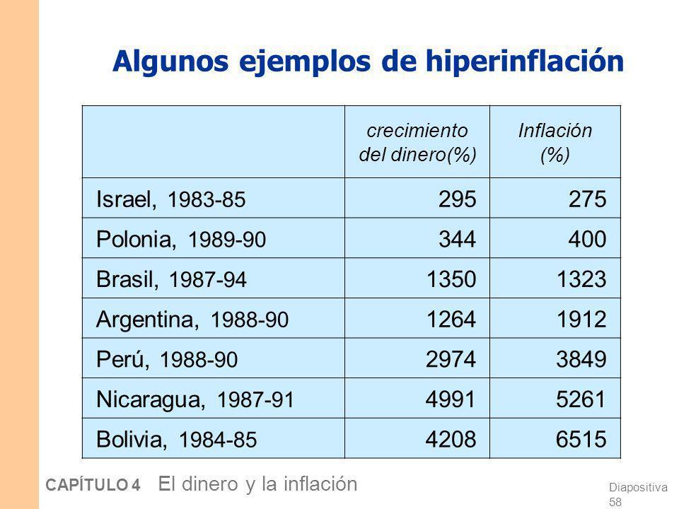 Diapositiva 57 CAPÍTULO 4 El dinero y la inflación ¿Qué causa la hiperinflación? La hiperinflación está causada por un crecimiento excesivo de la ofer