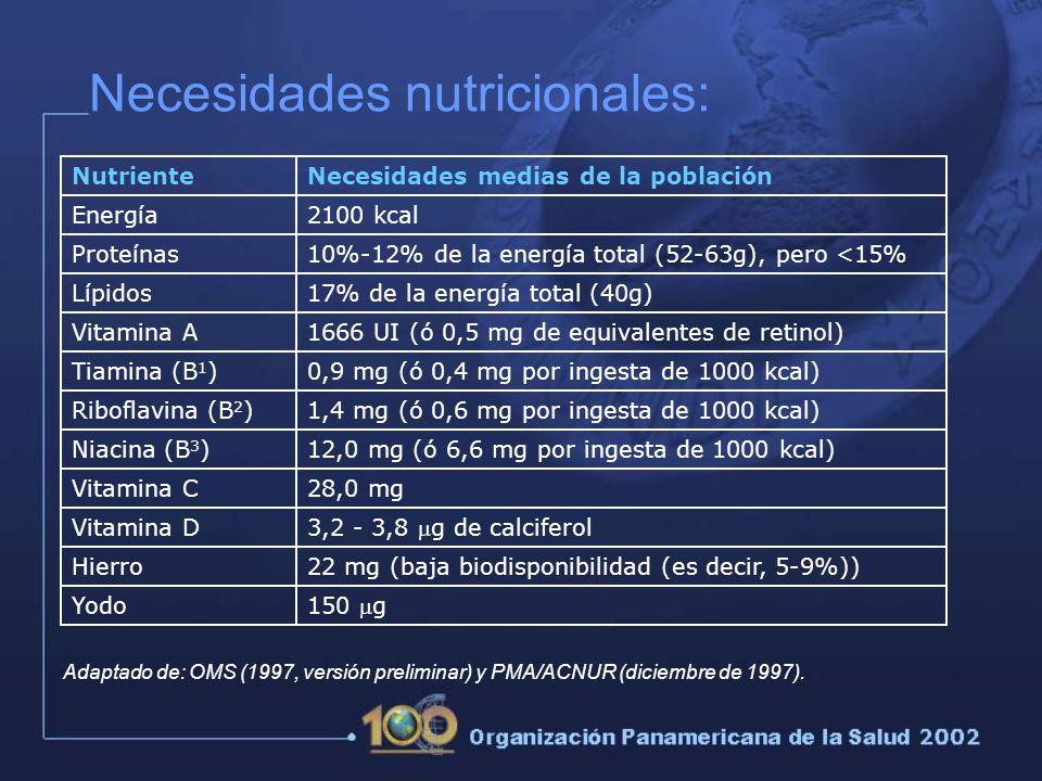 Necesidades nutricionales: NutrienteNecesidades medias de la población Energía2100 kcal Proteínas10%-12% de la energía total (52-63g), pero <15% Lípidos17% de la energía total (40g) Vitamina A1666 UI (ó 0,5 mg de equivalentes de retinol) Tiamina (B 1 )0,9 mg (ó 0,4 mg por ingesta de 1000 kcal) Riboflavina (B 2 )1,4 mg (ó 0,6 mg por ingesta de 1000 kcal) Niacina (B 3 )12,0 mg (ó 6,6 mg por ingesta de 1000 kcal) Vitamina C28,0 mg Vitamina D 3,2 - 3,8 g de calciferol Hierro22 mg (baja biodisponibilidad (es decir, 5-9%)) Yodo 150 g Adaptado de: OMS (1997, versión preliminar) y PMA/ACNUR (diciembre de 1997).