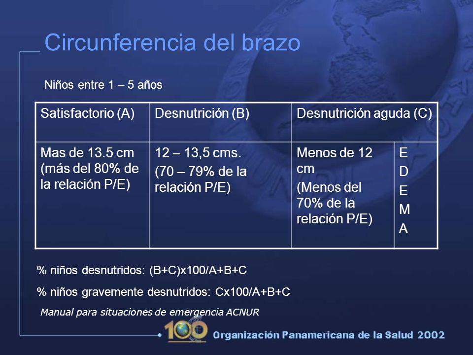 Circunferencia del brazo Satisfactorio (A)Desnutrición (B)Desnutrición aguda (C) Mas de 13.5 cm (más del 80% de la relación P/E) 12 – 13,5 cms.