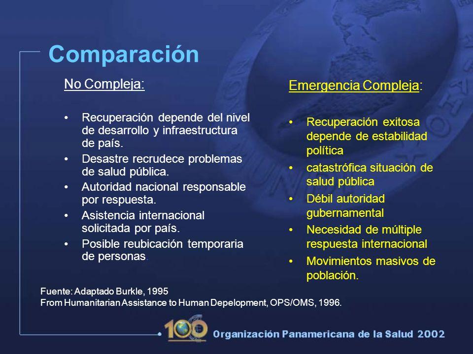 Comparación No Compleja: Recuperación depende del nivel de desarrollo y infraestructura de país.