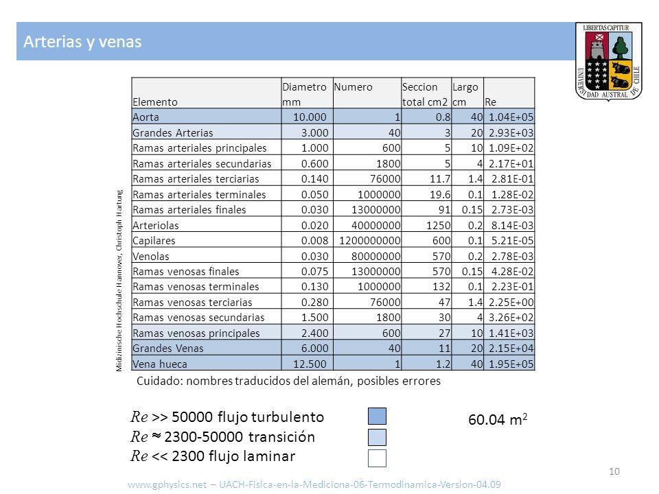 Transmisión www.gphysics.net – UACH-Fisica-en-la-Mediciona-06-Termodinamica-Version-04.09 Transmisión a y desde vasos sanguíneos con una superficie total de 60.04 m2, coeficiente de transmisión de 300 kcal/m hrs K y 3 grados de diferencia de temperatura: Transporte de calor en el cuerpo ante todo por flujo sanguíneo Δ Q = 300 kcal/m hrs K 60.04 m 2 1 hr 3 K = 5.4036x10 +4 kcal 11