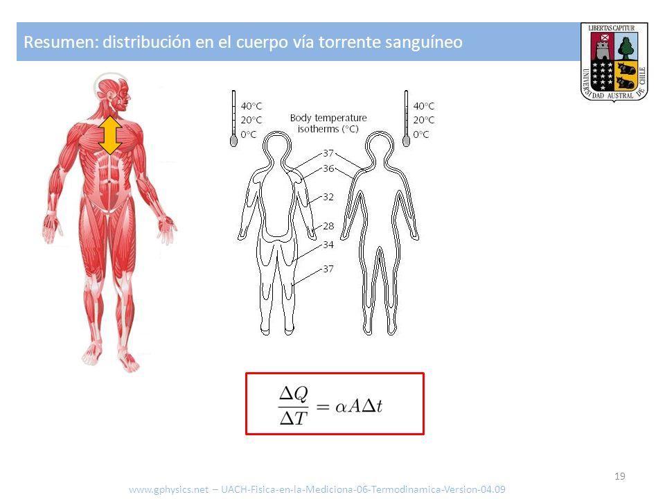 Resumen: perdida vía transmisión al medio www.gphysics.net – UACH-Fisica-en-la-Mediciona-06-Termodinamica-Version-04.09 20