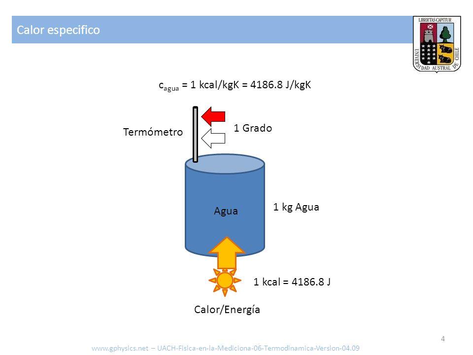 Capacidad o contenido calórico www.gphysics.net – UACH-Fisica-en-la-Mediciona-06-Termodinamica-Version-04.09 Calor /Energía [J o cal] Masa [kg] Calor especifico [J/kgK, kcal/kg K] Grados Kelvin [= 273.15 + ° C] Q = 80 kg 1kcal/kgK 309.85 = 24788 kcal = 2.4788x10 +4 kcal = 1.04x10 +8 J Persona de 80 kg con 36.7 ° C: 5