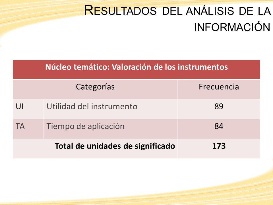 Núcleo temático: Valoración de los instrumentos CategoríasFrecuencia UIUtilidad del instrumento89 TATiempo de aplicación84 Total de unidades de significado173