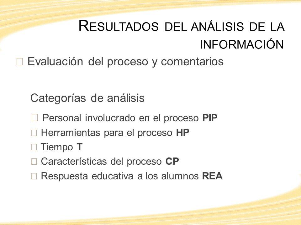 Evaluación del proceso y comentarios Categorías de análisis Personal involucrado en el proceso PIP Herramientas para el proceso HP Tiempo T Características del proceso CP Respuesta educativa a los alumnos REA R ESULTADOS DEL ANÁLISIS DE LA INFORMACIÓN