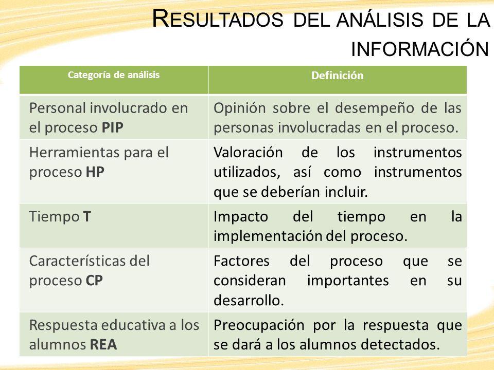 Categoría de análisis Definición Personal involucrado en el proceso PIP Opinión sobre el desempeño de las personas involucradas en el proceso.