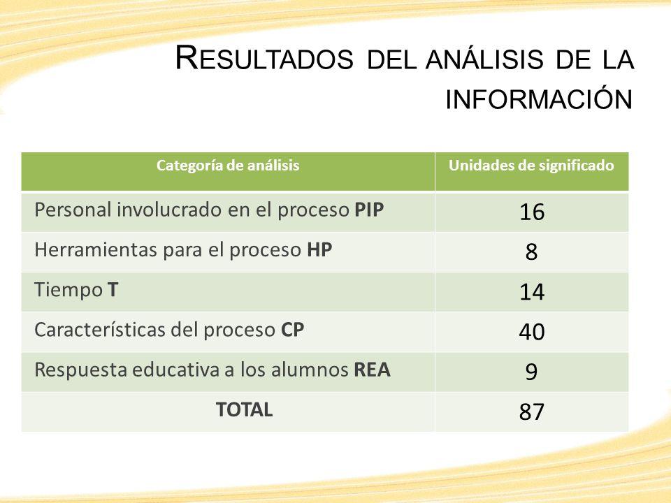 R ESULTADOS DEL ANÁLISIS DE LA INFORMACIÓN Categoría de análisisUnidades de significado Personal involucrado en el proceso PIP 16 Herramientas para el proceso HP 8 Tiempo T 14 Características del proceso CP 40 Respuesta educativa a los alumnos REA 9 TOTAL 87
