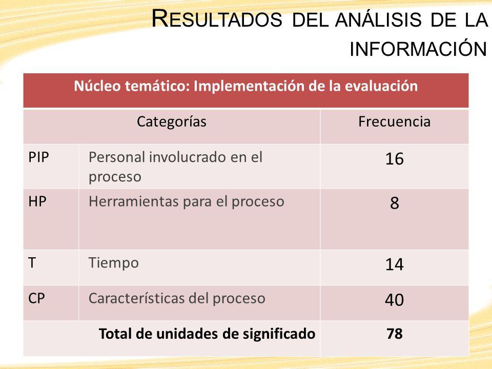 R ESULTADOS DEL ANÁLISIS DE LA INFORMACIÓN Núcleo temático: Implementación de la evaluación CategoríasFrecuencia PIPPersonal involucrado en el proceso 16 HPHerramientas para el proceso 8 TTiempo 14 CPCaracterísticas del proceso 40 Total de unidades de significado78