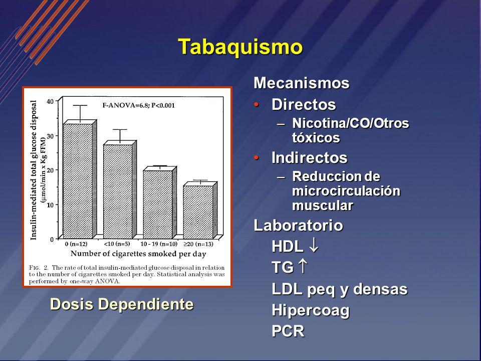 Tabaquismo Dosis Dependiente Mecanismos DirectosDirectos –Nicotina/CO/Otros tóxicos IndirectosIndirectos –Reduccion de microcirculación muscular Labor