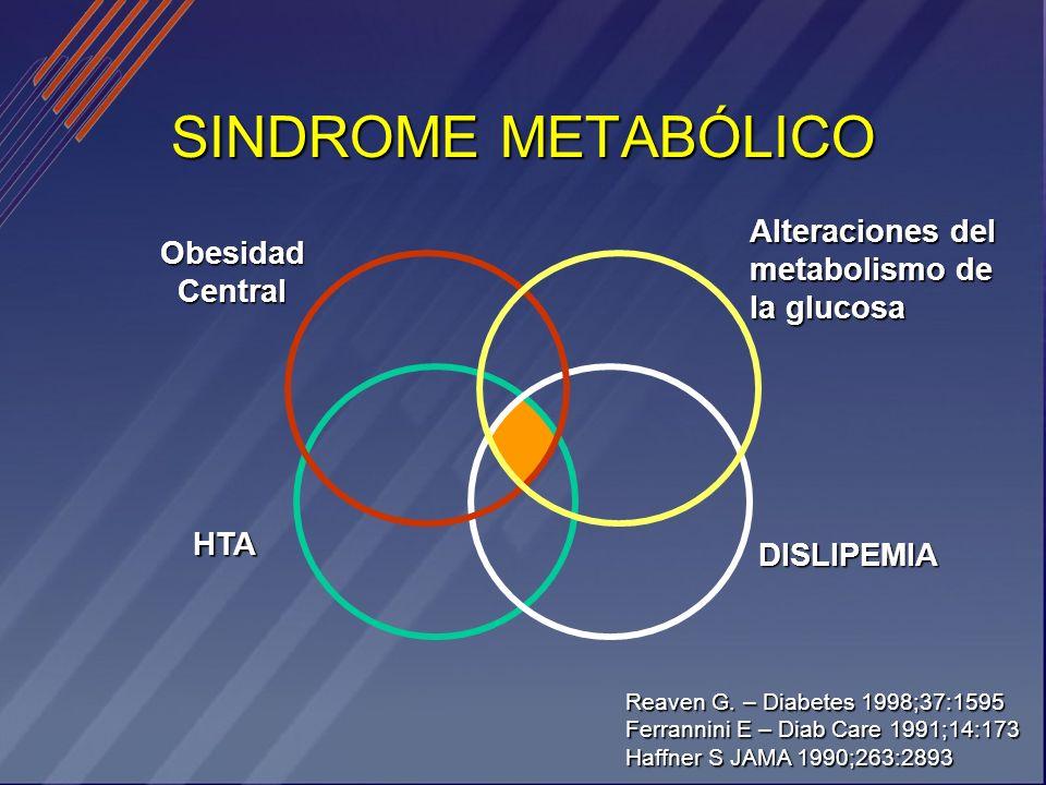 SINDROME METABÓLICO Alteraciones del metabolismo de la glucosa Obesidad Central HTA DISLIPEMIA Reaven G. – Diabetes 1998;37:1595 Ferrannini E – Diab C