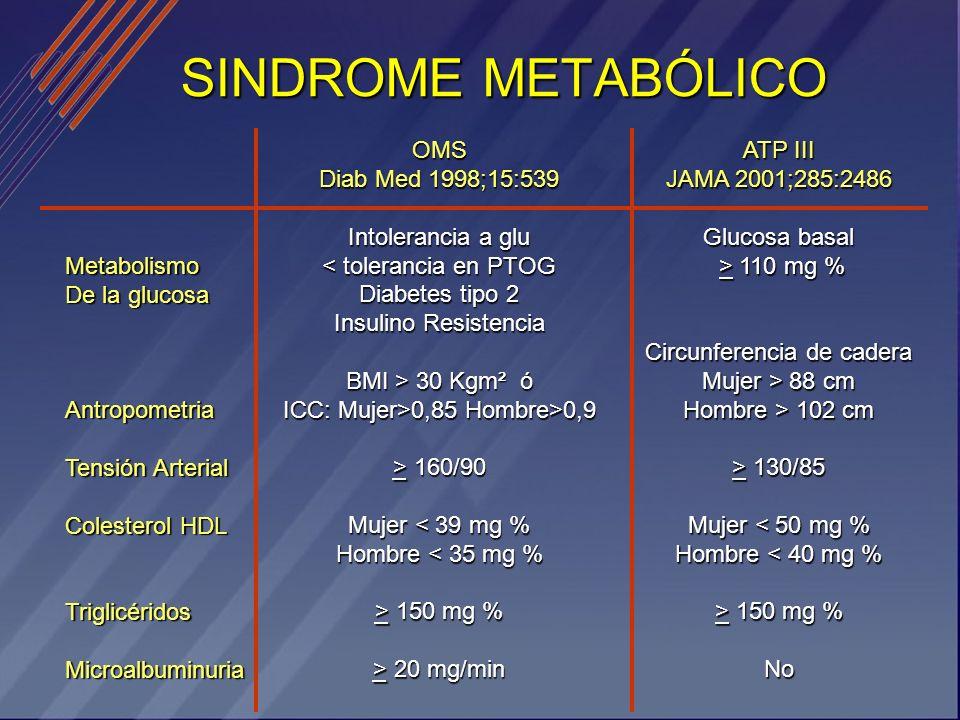 SINDROME METABÓLICO Metabolismo De la glucosa Antropometria Tensión Arterial Colesterol HDL TriglicéridosMicroalbuminuria OMS Diab Med 1998;15:539 Int