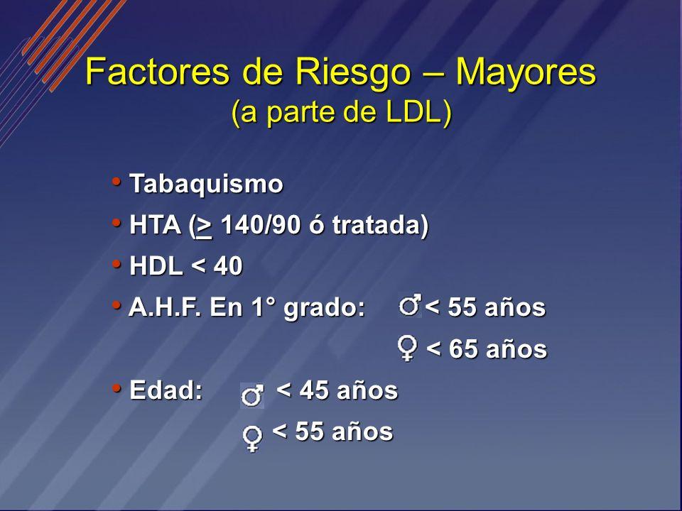 Factores de Riesgo – Mayores (a parte de LDL) Tabaquismo Tabaquismo HTA (> 140/90 ó tratada) HTA (> 140/90 ó tratada) HDL < 40 HDL < 40 A.H.F. En 1° g