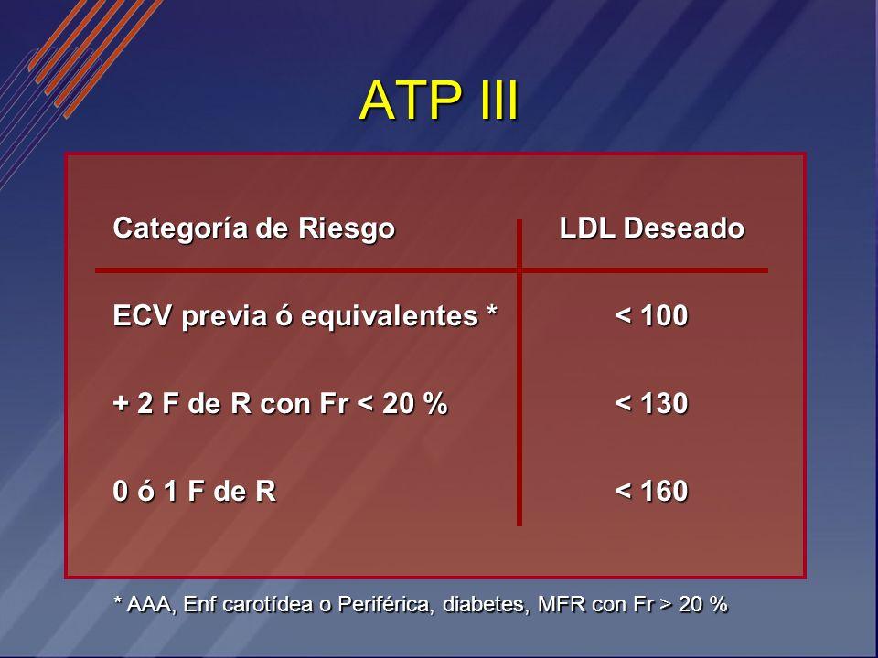 ATP III Categoría de Riesgo ECV previa ó equivalentes * + 2 F de R con Fr < 20 % 0 ó 1 F de R LDL Deseado < 100 < 130 < 160 * AAA, Enf carotídea o Per