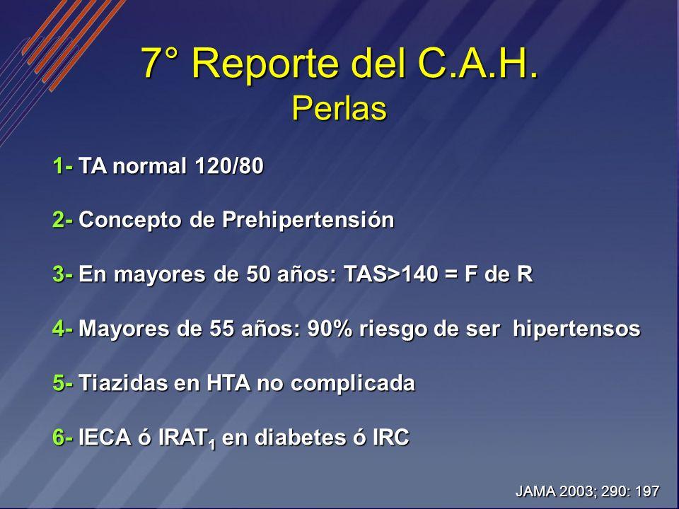 7° Reporte del C.A.H. Perlas 1- TA normal 120/80 2- Concepto de Prehipertensión 3- En mayores de 50 años: TAS>140 = F de R 4- Mayores de 55 años: 90%